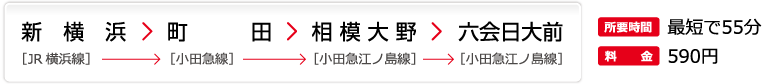 東海道新幹線 新横浜を利用の場合